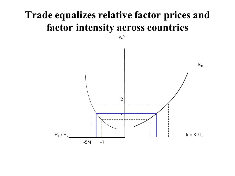 Trade equalizes relative factor prices and factor intensity across countries w/r k = K / L kXkX -P X / P Y 1 2 -5/4