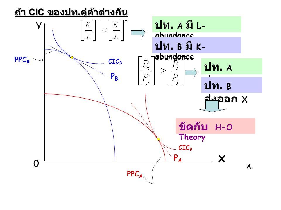 Y X 0 ปท. A มี L- abundance ปท. B มี K- abundance A1A1 ถ้า CIC ของปท. คู่ค้าต่างกัน ปท. A ส่งออก Y ปท. B ส่งออก X PBPB CIC B PPC B ขัดกับ H-O Theory P