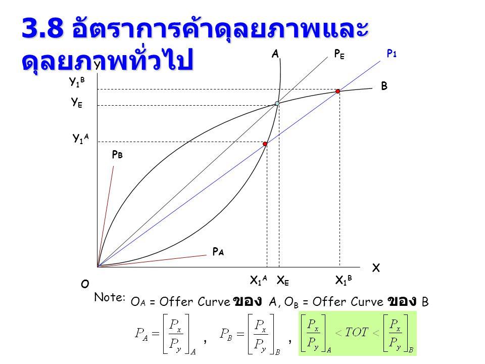 3.8 อัตราการค้าดุลยภาพและ ดุลยภาพทั่วไป X Y A B O Note: O A = Offer Curve ของ A, O B = Offer Curve ของ B, PEPE PBPB PAPA XEXE P1P1 YEYE X1BX1B Y1BY1B