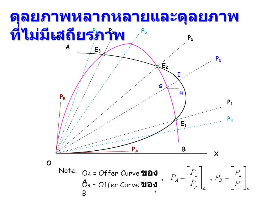 ดุลยภาพหลากหลายและดุลยภาพ ที่ไม่มีเสถียรภาพ X Y B O Note:, O A = Offer Curve ของ A O B = Offer Curve ของ B,, PAPA PBPB A P1P1 P2P2 P3P3 P0P0 E1E1 E2E2