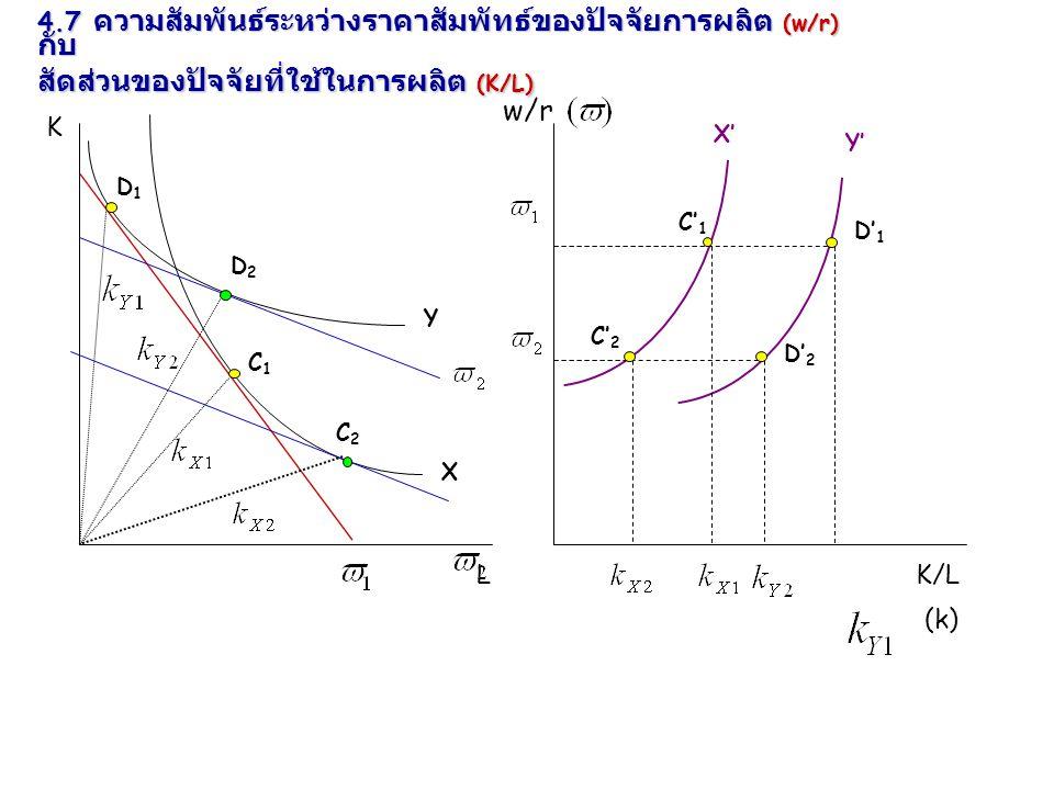 K w/r LK/L X Y C1C1 D1D1 C2C2 D2D2 D' 1 C' 2 D' 2 C' 1 X' Y' 4.7 ความสัมพันธ์ระหว่างราคาสัมพัทธ์ของปัจจัยการผลิต (w/r) กับ สัดส่วนของปัจจัยที่ใช้ในการ