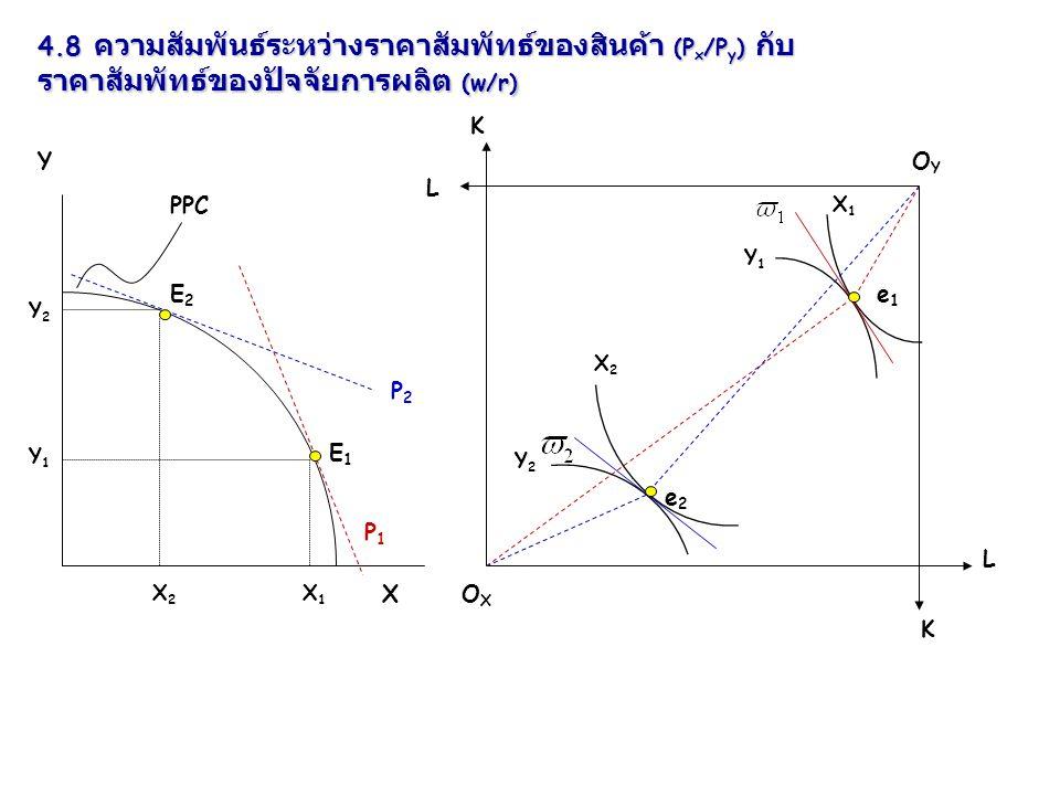 4.8 ความสัมพันธ์ระหว่างราคาสัมพัทธ์ของสินค้า (P x /P y ) กับ ราคาสัมพัทธ์ของปัจจัยการผลิต (w/r) Y XOXOX OYOY P2P2 P1P1 X1X1 PPC X1X1 E1E1 X2X2 Y1Y1 Y1