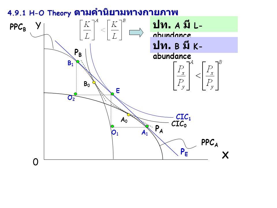 Y X 0 PPC B CIC 0 PBPB PPC A PAPA A0A0 B0B0 ปท. A มี L- abundance 4.9.1 H-O Theory ตามคำนิยามทางกายภาพ ปท. B มี K- abundance CIC 1 B1B1 A1A1 E O2O2 O1