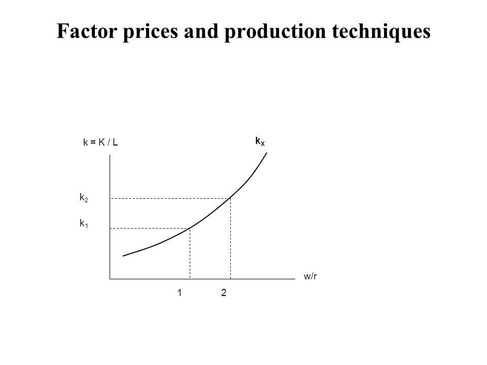 Factor prices and production techniques 1 w/r k = K / L 2 k1k1 k2k2 kXkX