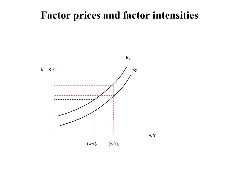(w/r) 1 w/r k = K / L (w/r) 2 kXkX kYkY Factor prices and factor intensities