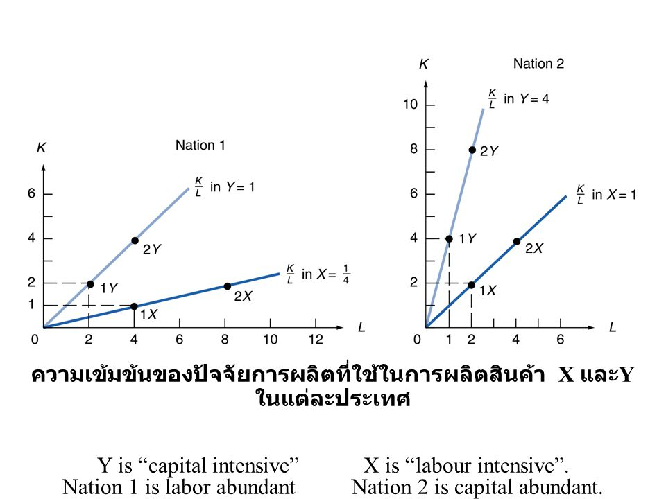 Factor Prices and Good Prices w/r P X / P Y สินค้า X เป็น Labor-intensive goods.
