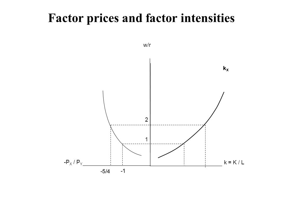 Factor prices and factor intensities w/r k = K / L kXkX -P X / P Y 1 2 -5/4