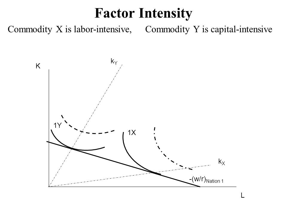 L K -(w/r) Nation 1 kYkY kXkX 1Y 1X1X Factor Intensity Commodity X is labor-intensive, Commodity Y is capital-intensive