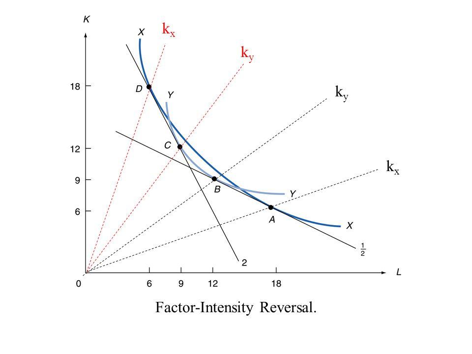 Factor-Intensity Reversal. kyky kxkx kyky kxkx