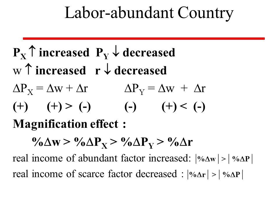 P X  increased P Y  decreased w  increased r  decreased  P X =  w +  r  P Y =  w +  r (+) (+) > (-)(-) (+) < (-) Magnification effect : % 