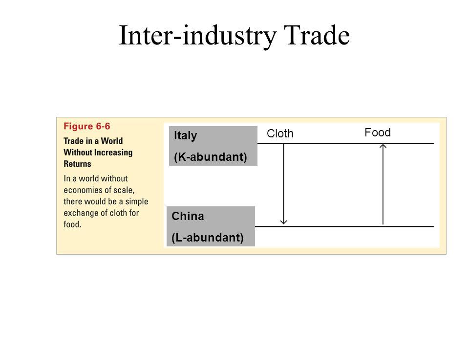 Inter-industry Trade Cloth Food Italy (K-abundant) China (L-abundant)