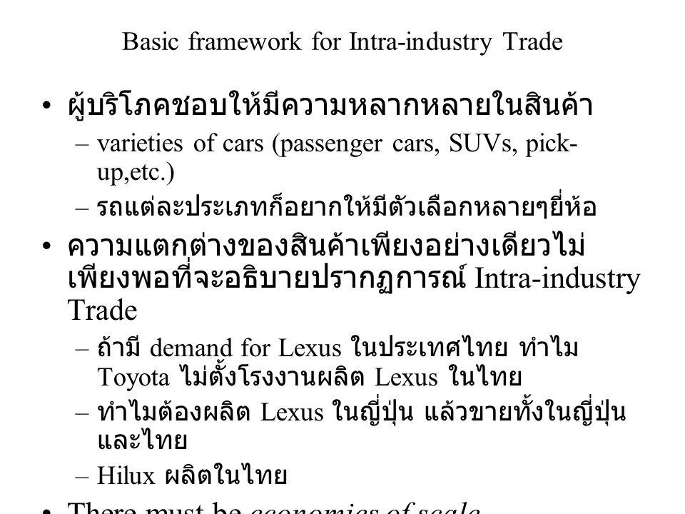 Basic framework for Intra-industry Trade • ผู้บริโภคชอบให้มีความหลากหลายในสินค้า –varieties of cars (passenger cars, SUVs, pick- up,etc.) – รถแต่ละประ