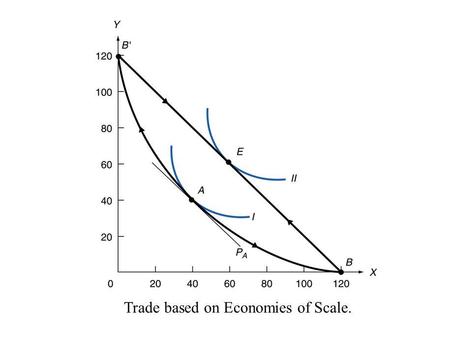 เมื่อการผลิตมี Economies of Scale •Convex PPF • สมมติ สองประเทศเหมือนกันทุกประการ – ทั้งสองประเทศมี Factor Endowment เหมือนกันทั้งปริมาณ และสัดส่วน – ทั้งสองประเทศมี Production Technology เหมือนกันในทุก สินค้า – ผู้บริโภคทั้งสองประเทศมีรูปแบบความพอใจในการบริโภค เหมือนกัน •Trade อาจเกิดขึ้นได้ – แต่ละประเทศอาจจะมี Complete Specialization ในสินค้าคน ชนิด –Gains from trade เกิดจาก scale economies – ทำนาย Trade patterns ไม่ได้ว่าใครจะส่งออกอะไร • อาจขึ้นกับ historical antecedence