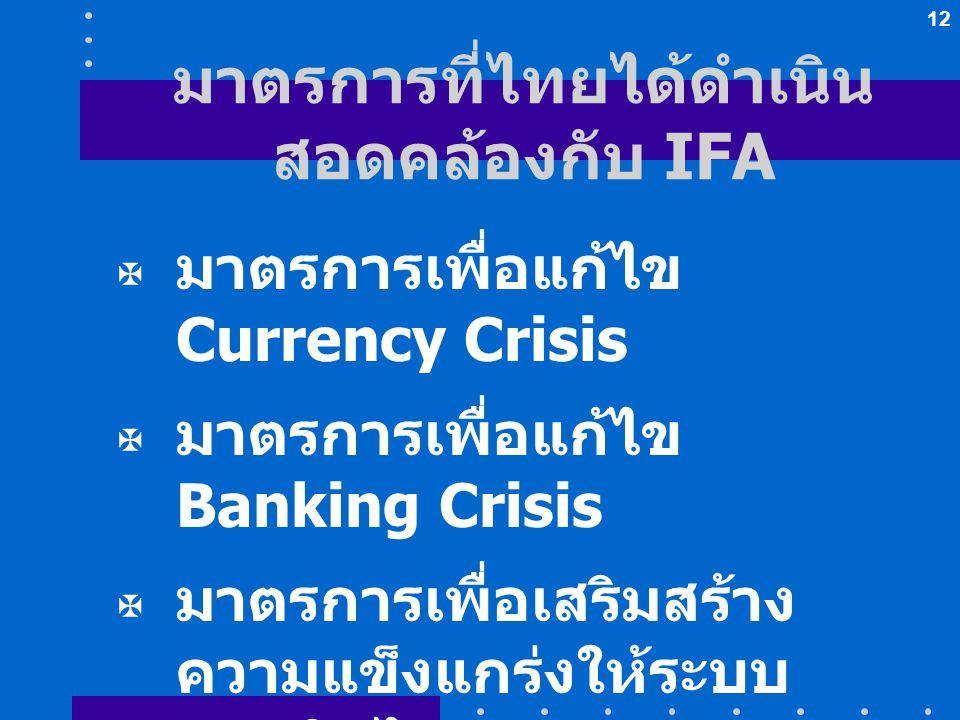 12 มาตรการที่ไทยได้ดำเนิน สอดคล้องกับ IFA  มาตรการเพื่อแก้ไข Currency Crisis  มาตรการเพื่อแก้ไข Banking Crisis  มาตรการเพื่อเสริมสร้าง ความแข็งแกร่