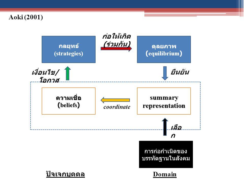 กลยุทธ์ (strategies) ดุลยภาพ (equilibrium) ความเชื่อ (beliefs) summary representation การก่อกำเนิดของ บรรทัดฐานในสังคม เลือ ก coordinate เงื่อนไข / โอกาส ก่อให้เกิด ( ร่วมกัน ) ยืนยัน ปัจเจกบุคคล Domain Aoki (2001)