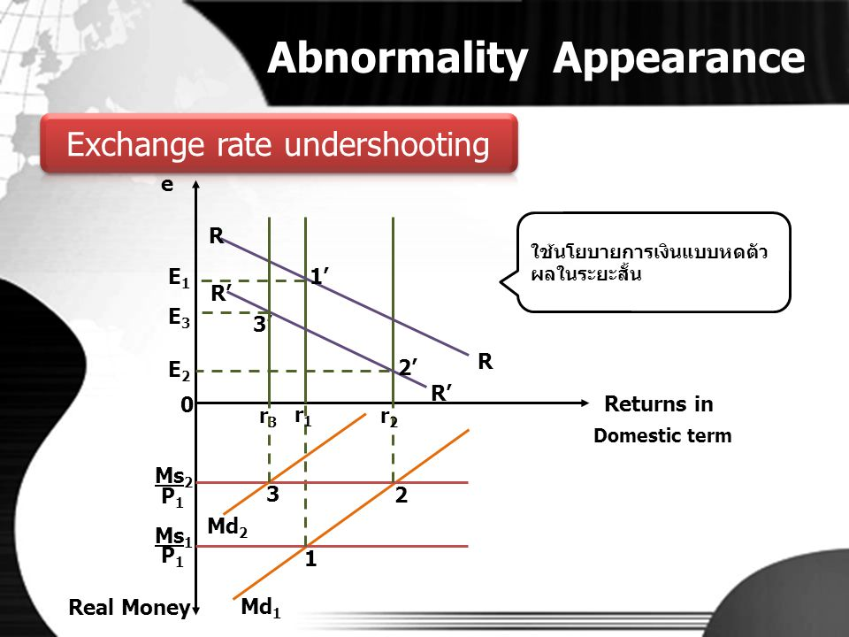 Abnormality Appearance • Overshoot ของอัตราแลกเปลี่ยนในทันทีอาจไม่เป็นจริงเสมอไป • การปรับตัวแบบย้อนกลับของอัตราแลกเปลี่ยนถ้ามีมากพออาจทำให้ เกิด Undershoot ได้