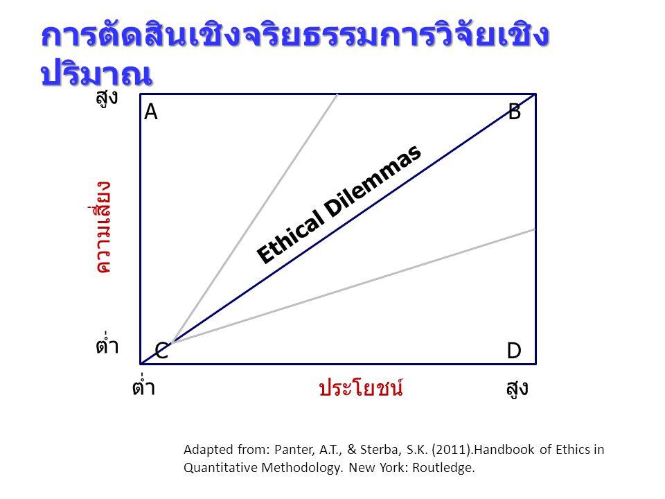 การตัดสินเชิงจริยธรรมการวิจัยเชิง ปริมาณ ความเสี่ยง ประโยชน์ ต่ำสูง ต่ำ สูง AB CD Adapted from: Panter, A.T., & Sterba, S.K.
