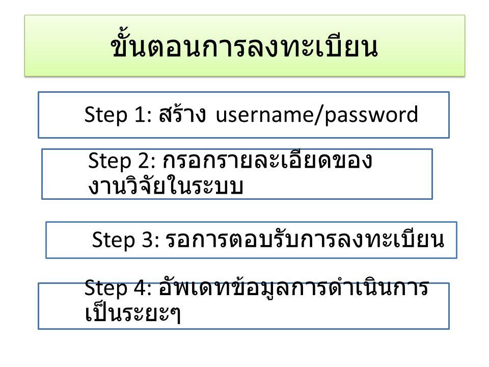 ขั้นตอนการลงทะเบียน Step 1: สร้าง username/password Step 2: กรอกรายละเอียดของ งานวิจัยในระบบ Step 4: อัพเดทข้อมูลการดำเนินการ เป็นระยะๆ Step 3: รอการต