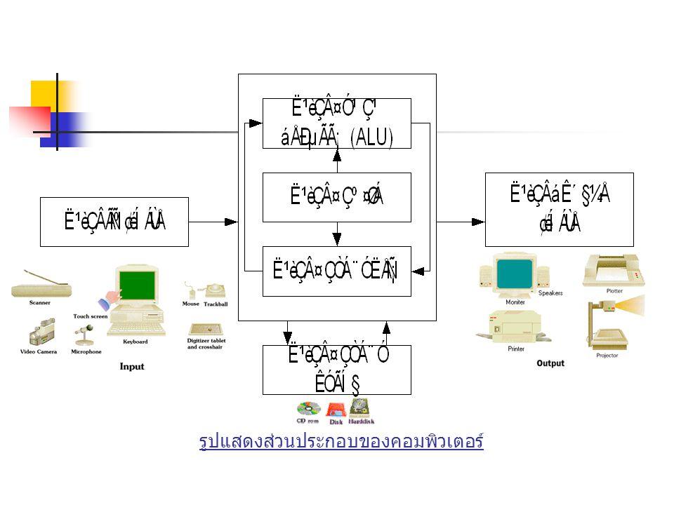 รูปแสดงส่วนประกอบของคอมพิวเตอร์