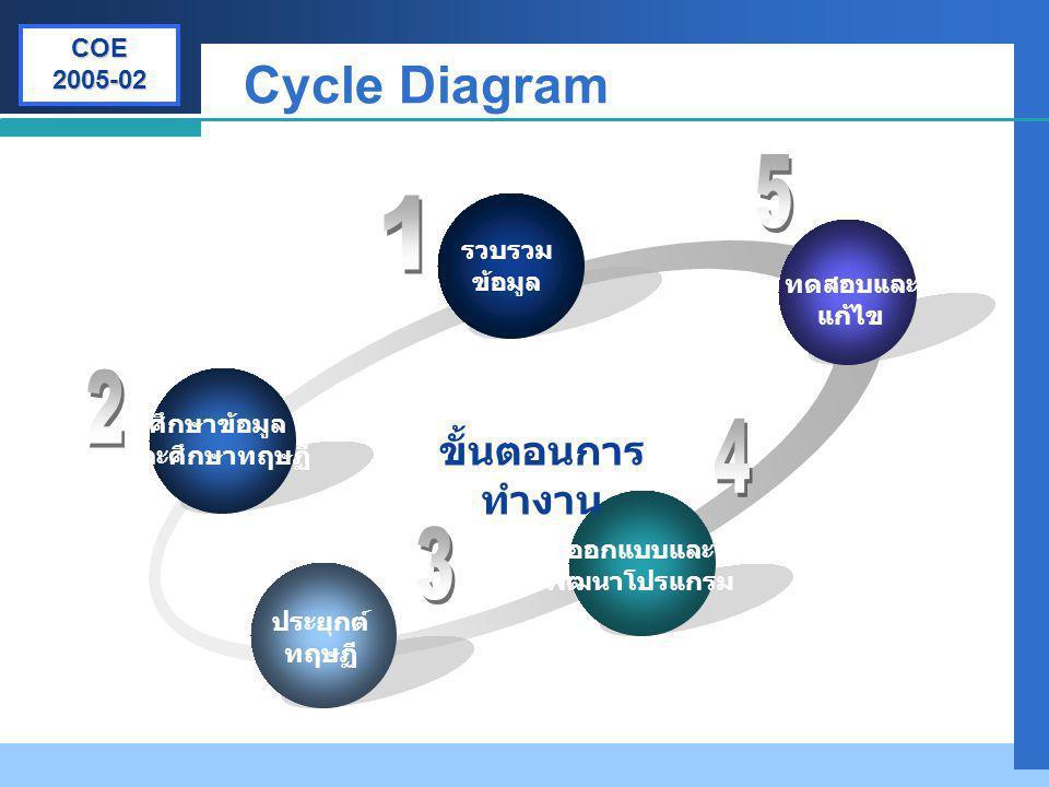 Company LOGO Cycle Diagram ศึกษาข้อมูล และศึกษาทฤษฏี รวบรวม ข้อมูล ทดสอบและ แก้ไข ออกแบบและ พัฒนาโปรแกรม ประยุกต์ ทฤษฏี ขั้นตอนการ ทำงาน COE 2005-02