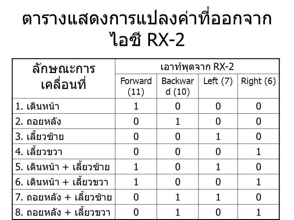ตารางแสดงการแปลงค่าที่ออกจาก ไอซี RX-2 ลักษณะการ เคลื่อนที่ เอาท์พุตจาก RX-2 Forward (11) Backwar d (10) Left (7)Right (6) 1. เดินหน้า 1000 2. ถอยหลัง