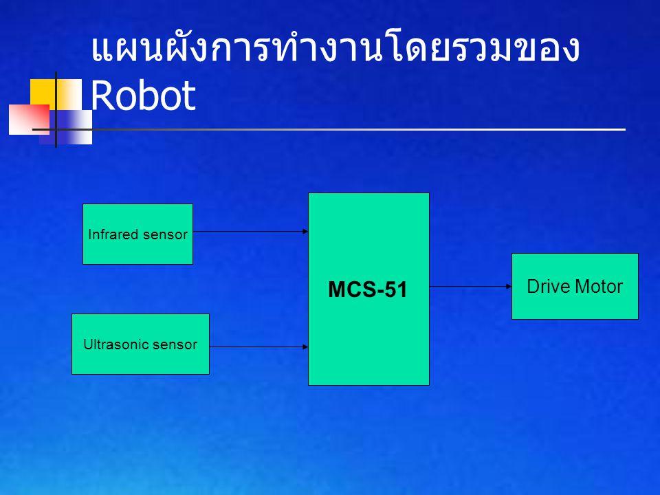 แผนผังการทำงานโดยรวมของ Robot Infrared sensor Ultrasonic sensor MCS-51 Drive Motor