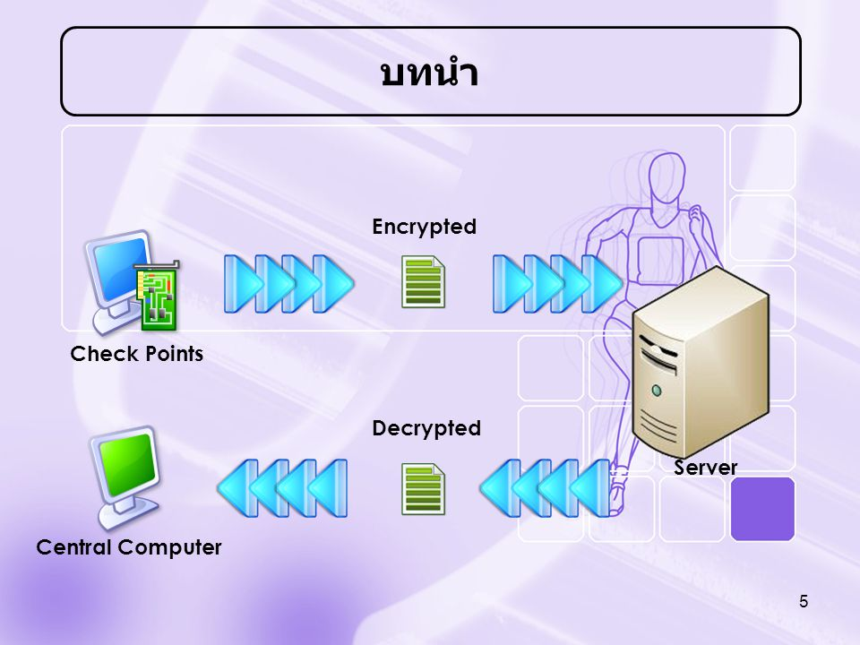 บทนำ Encrypted Check Points Decrypted Central Computer Server 5