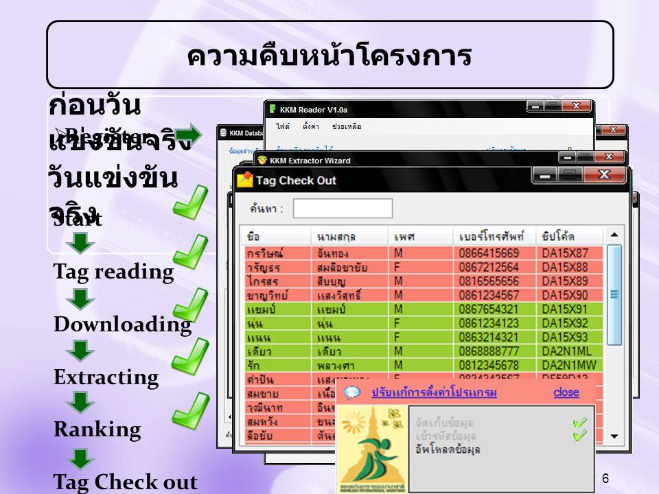 6 ก่อนวัน แข่งขันจริง  Register วันแข่งขัน จริง Start Tag reading Downloading Extracting Ranking Tag Check out ความคืบหน้าโครงการ