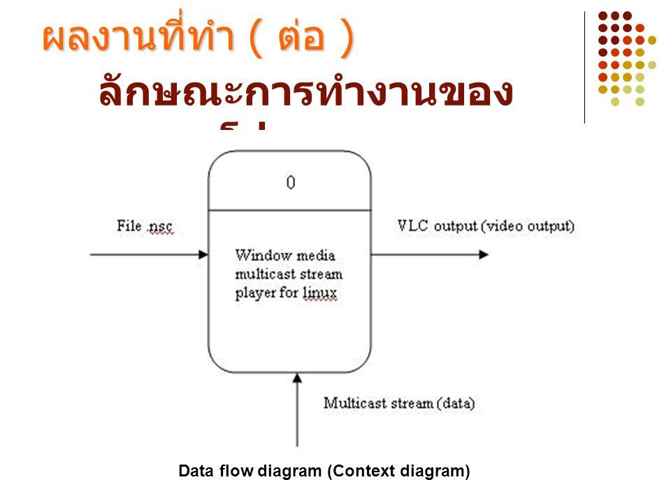 ลักษณะการทำงานของ โปรแกรม ผลงานที่ทำ ( ต่อ ) Data flow diagram (Context diagram)