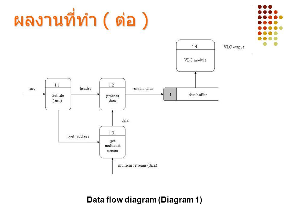 Data flow diagram (Diagram 1) ผลงานที่ทำ ( ต่อ )