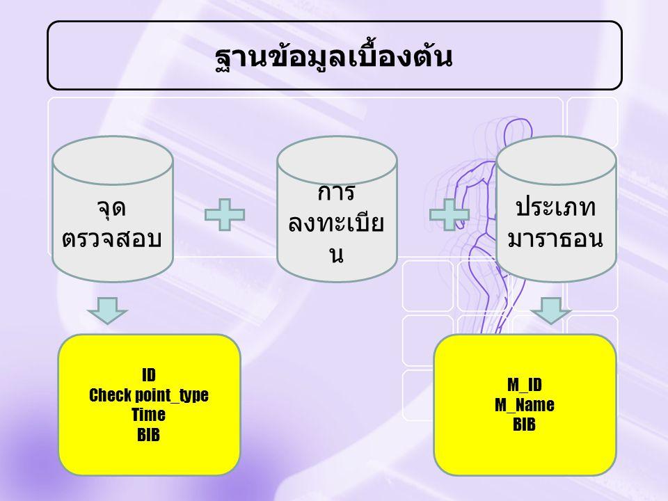 ฐานข้อมูลเบื้องต้น จุด ตรวจสอบ การ ลงทะเบีย น ประเภท มาราธอน ID Check point_type Time BIB M_ID M_Name BIB