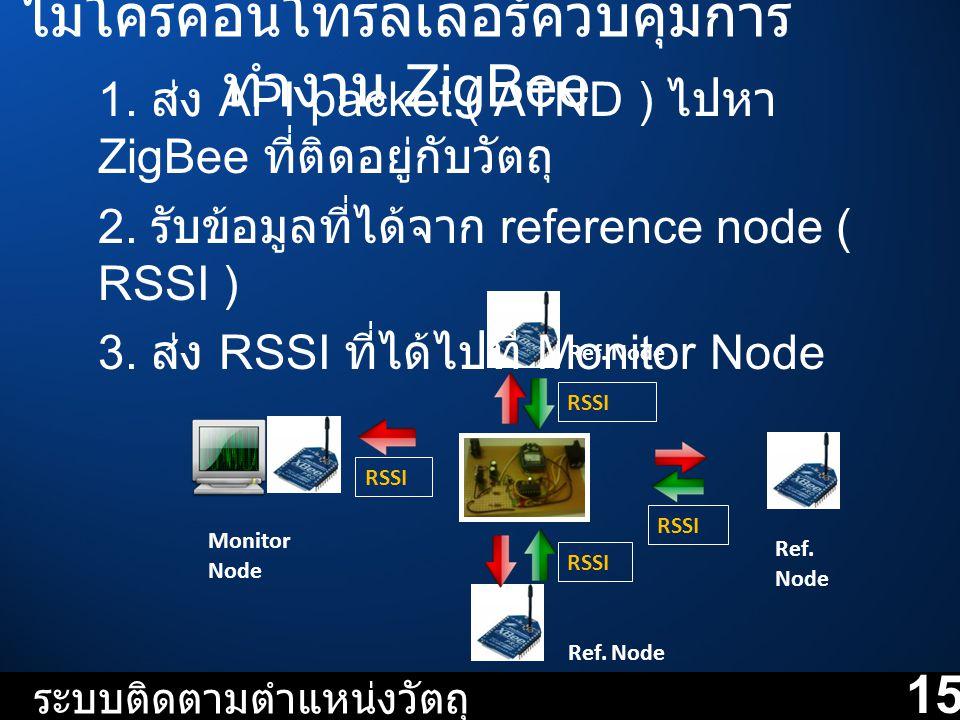 ไมโครคอนโทรลเลอร์ควบคุมการ ทำงาน ZigBee ระบบติดตามตำแหน่งวัตถุ RSSI Ref. Node Monitor Node 1. ส่ง API packet ( ATND ) ไปหา ZigBee ที่ติดอยู่กับวัตถุ 2