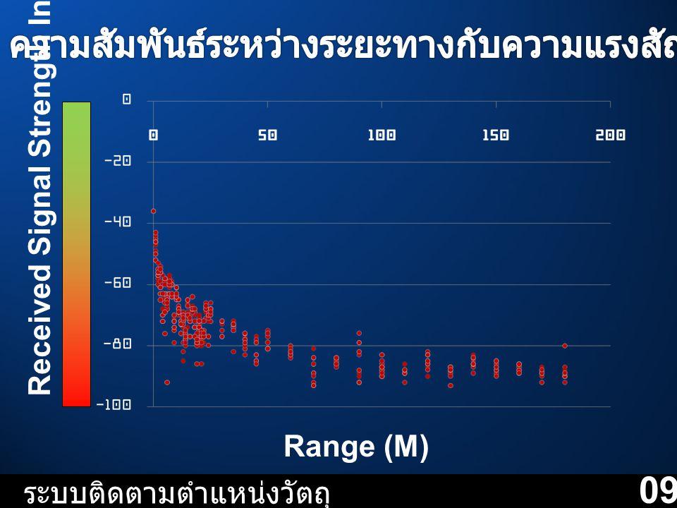 Range (M) Received Signal Strength Indicator dB ระบบติดตามตำแหน่งวัตถุ 09
