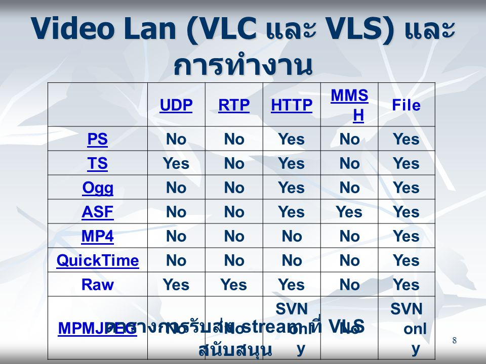 8 Video Lan (VLC และ VLS) และ การทำงาน UDPRTPHTTP MMS H File PSNo YesNoYes TSYesNoYesNoYes OggNo YesNoYes ASFNo Yes MP4No Yes QuickTimeNo Yes RawYes N