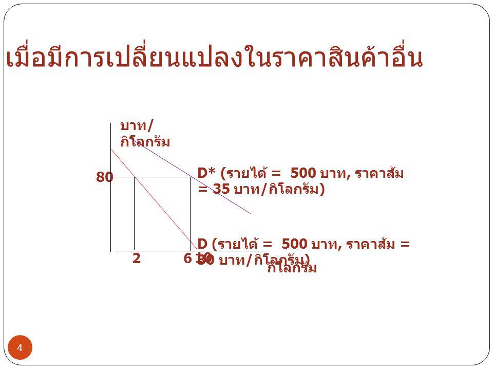 สินค้าทดแทนและสินค้าใช้ร่วมกัน 5  สินค้าทดแทน (substitutes)  ราคาส้มเพิ่มทำให้ปริมาณเงาะเพิ่ม  สินค้าใช้ร่วมกัน (complements)  ราคาน้ำตาลเพิ่มทำให้ปริมาณกาแฟลดลง  ความยืดหยุ่นราคาไขว้ (cross price elasticity)  เปอร์เซ็นต์การเปลี่ยนแปลงในปริมาณการซื้อสินค้า X เมื่อมีการเปลี่ยนแปลง 1 เปอร์เซ็นต์ในราคาของ สินค้า Y  เปอร์เซ็นต์การเพิ่มราคาเท่ากับ (100)(5)/(32.5) หรือ 15.38  เปอร์เซ็นต์การเพิ่มปริมาณเงาะเท่ากับ (100)(4/(3) หรือ 133.33  ความยืดหยุ่นราคาไขว้แบบช่วงเท่ากับ 133.33/15.38 หรือ +8.67