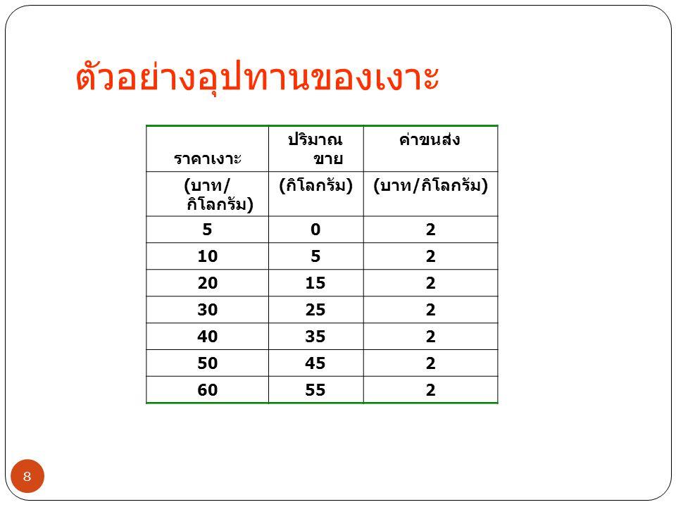กราฟของเส้นอุปทาน 9 2525 3030 5 S( ค่าขนส่ง = 2 บาท / กิโลกรัม ) บาท / กิโลกรัม กิโลกรัม