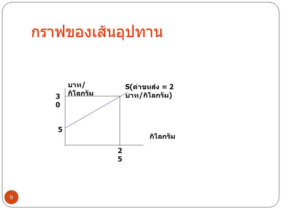 10 ความยืดหยุ่นราคาของอุปทาน Q1 Q2 Q3 P2P2 P1P1 S1S1 บาท / กิโลกรั ม กิโลกรัม S2S2 SoSo ปัจจัยที่มีผลต่ออุปทาน • ระยะเวลา • ระยะฉับพลัน (instantaneous) เพิ่มปริมาณไม่ได้ • ระยะสั้น (short run) เพิ่มปริมาณ ได้จากกำลังผลิตที่มีอยู่ • ระยะยาว (long run) ขยายกำลัง ผลิตได้