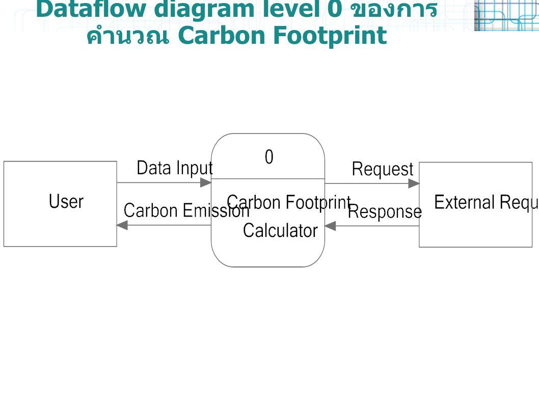 Dataflow diagram level 0 ของการ คำนวณ Carbon Footprint
