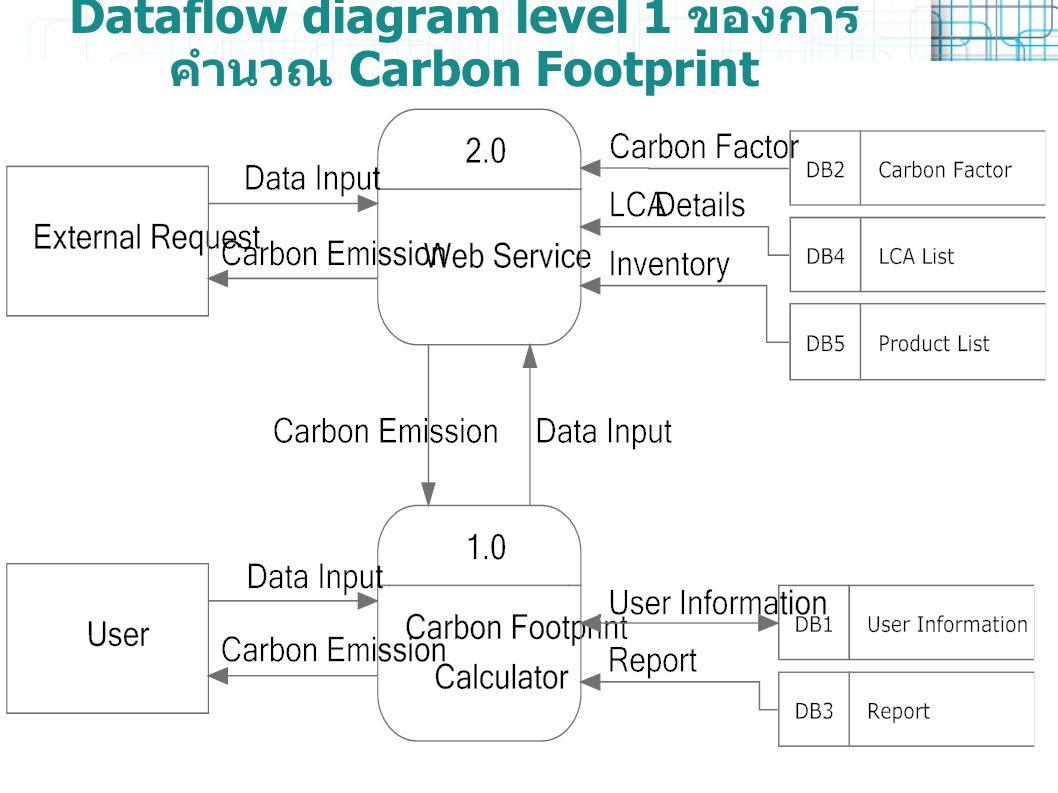 Dataflow diagram level 1 ของการ คำนวณ Carbon Footprint