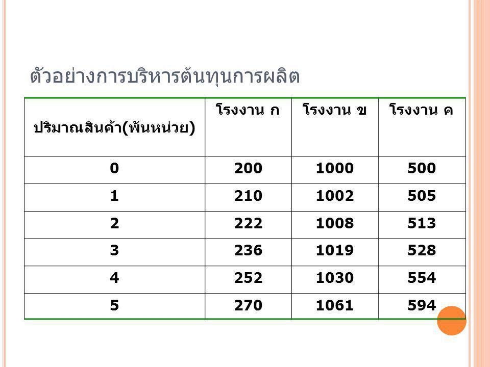 4 พิสัยของจำนวนสินค้าโรงงานต้นทุนส่วนเพิ่ม 1-1000 ข 2 1001-2000 ค 5 2001-3000 ข 6 3001-4000 ค 8 4001-5000 ก 10 5001-6000 ข 11 6001-7000 ข 11 7001-8000 ก 12 8001-9000 ก 14 9001-10000 ค 15
