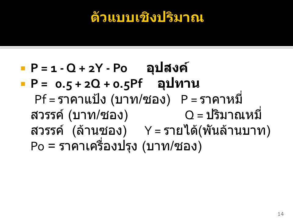  P = 1 - Q + 2Y - Po อุปสงค์  P = 0.5 + 2Q + 0.5Pf อุปทาน Pf = ราคาแป้ง ( บาท / ซอง ) P = ราคาหมี่ สวรรค์ ( บาท / ซอง ) Q = ปริมาณหมี่ สวรรค์ ( ล้าน