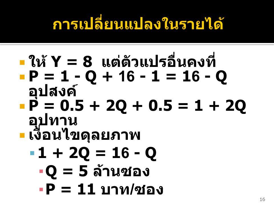  ให้ Y = 8 แต่ตัวแปรอื่นคงที่  P = 1 - Q + 16 - 1 = 16 - Q อุปสงค์  P = 0.5 + 2Q + 0.5 = 1 + 2Q อุปทาน  เงื่อนไขดุลยภาพ  1 + 2Q = 16 - Q ▪Q = 5 ล