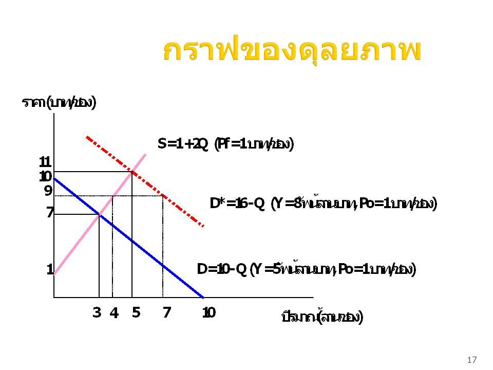 17 กราฟของดุลยภาพ