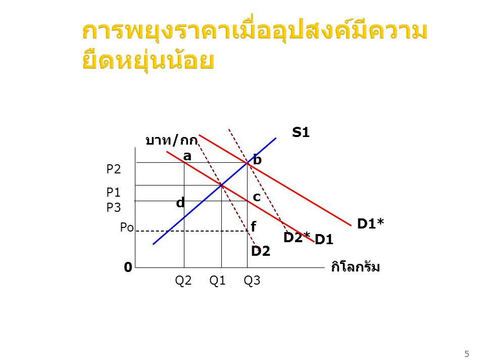 5 การพยุงราคาเมื่ออุปสงค์มีความ ยืดหยุ่นน้อย D2 D2* Po f 0 d c b a บาท / กก D1 S1 กิโลกรัม D1* P2 P1 P3 Q2Q3Q1