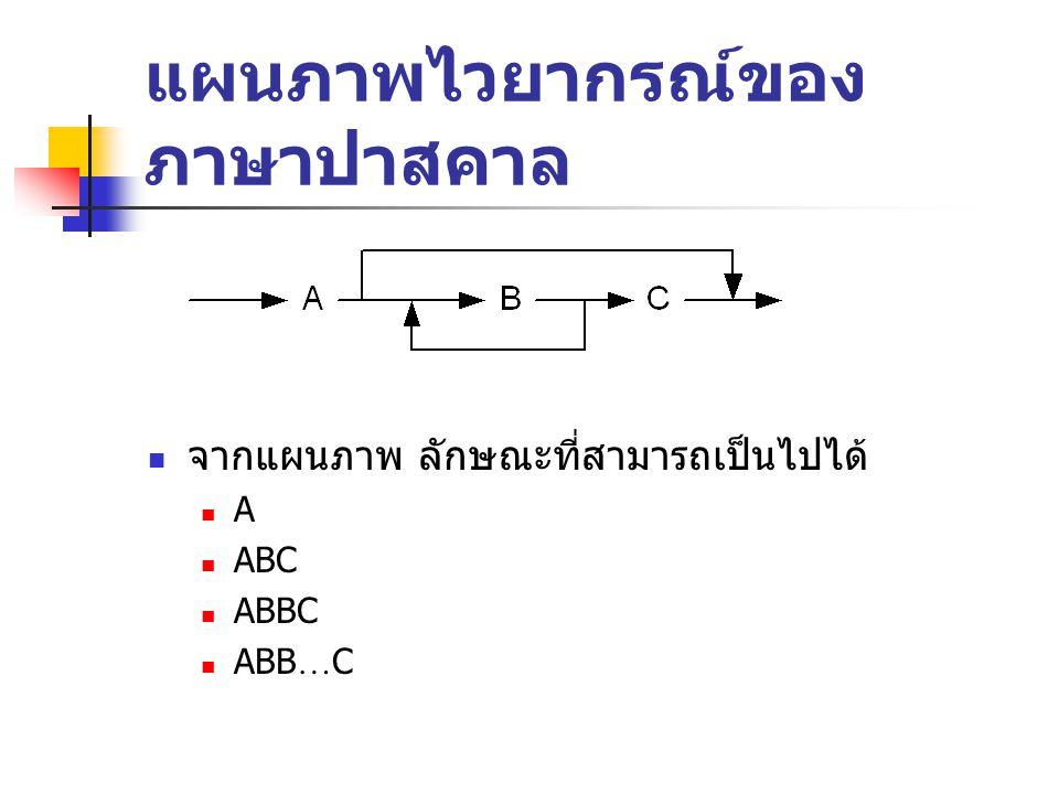 แผนภาพไวยากรณ์ของ ภาษาปาสคาล  จากแผนภาพ ลักษณะที่สามารถเป็นไปได้  A  ABC  ABBC  ABB … C