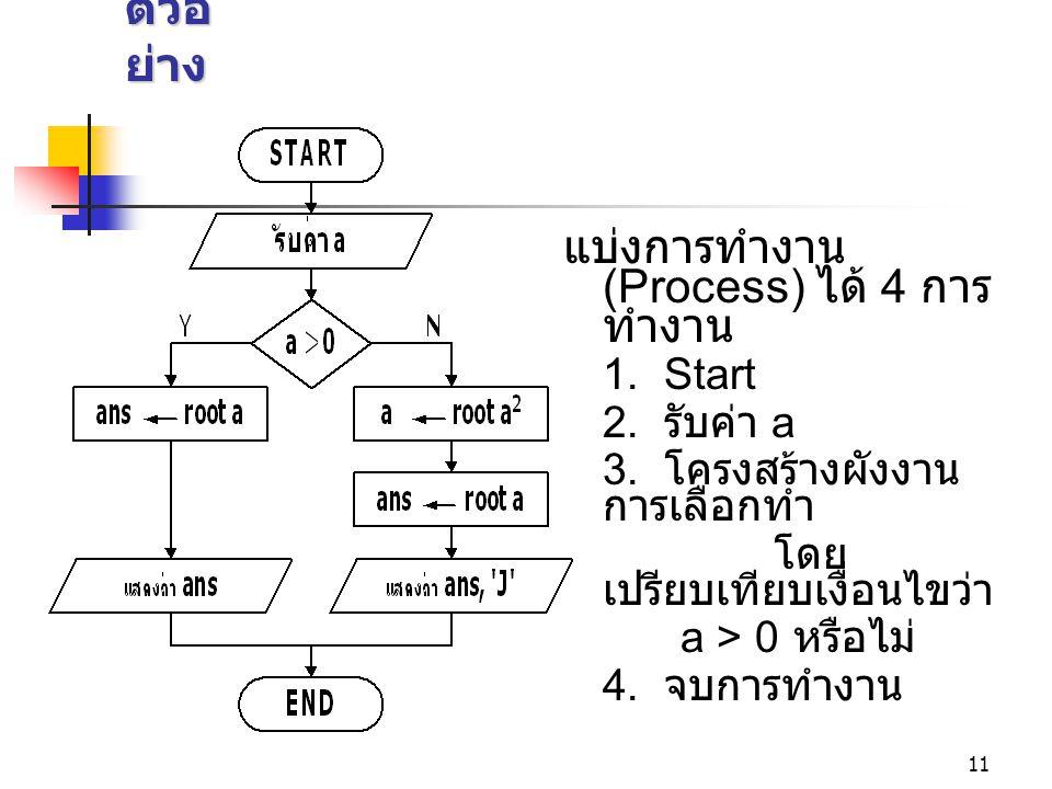 11 ตัวอ ย่าง แบ่งการทำงาน (Process) ได้ 4 การ ทำงาน 1. Start 2. รับค่า a 3. โครงสร้างผังงาน การเลือกทำ โดย เปรียบเทียบเงื่อนไขว่า a > 0 หรือไม่ 4. จบก
