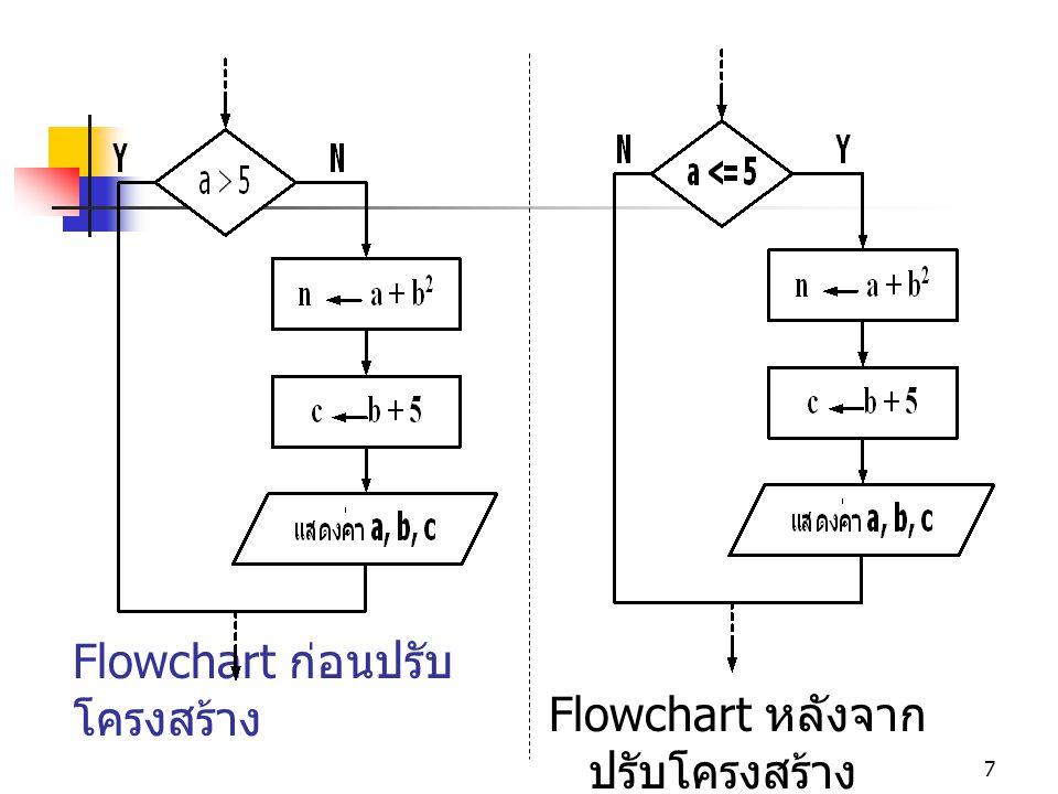 7 Flowchart ก่อนปรับ โครงสร้าง Flowchart หลังจาก ปรับโครงสร้าง