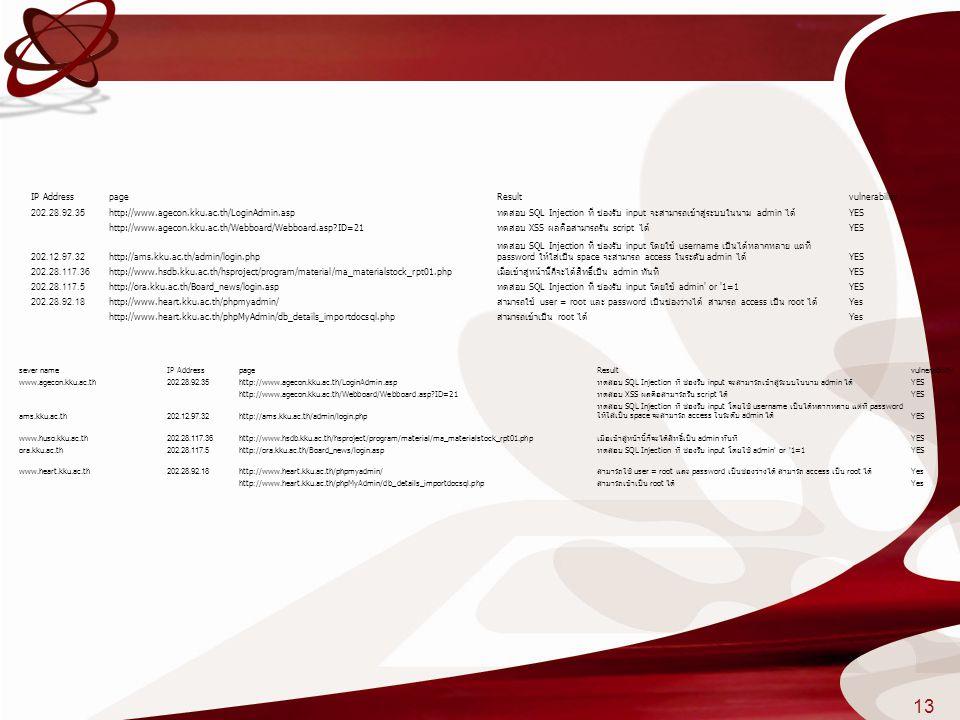 IP AddresspageResultvulnerability 202.28.92.35http://www.agecon.kku.ac.th/LoginAdmin.aspทดสอบ SQL Injection ที่ ช่องรับ input จะสามารถเข้าสู่ระบบในนาม