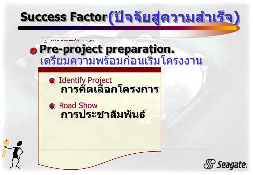 Success Factor ( ปัจจัยสู่ความสำเร็จ ) Pre-project preparation. เตรียมความพร้อมก่อนเริ่มโครงงาน Identify Project การคัดเลือกโครงการ Road Show การประชา