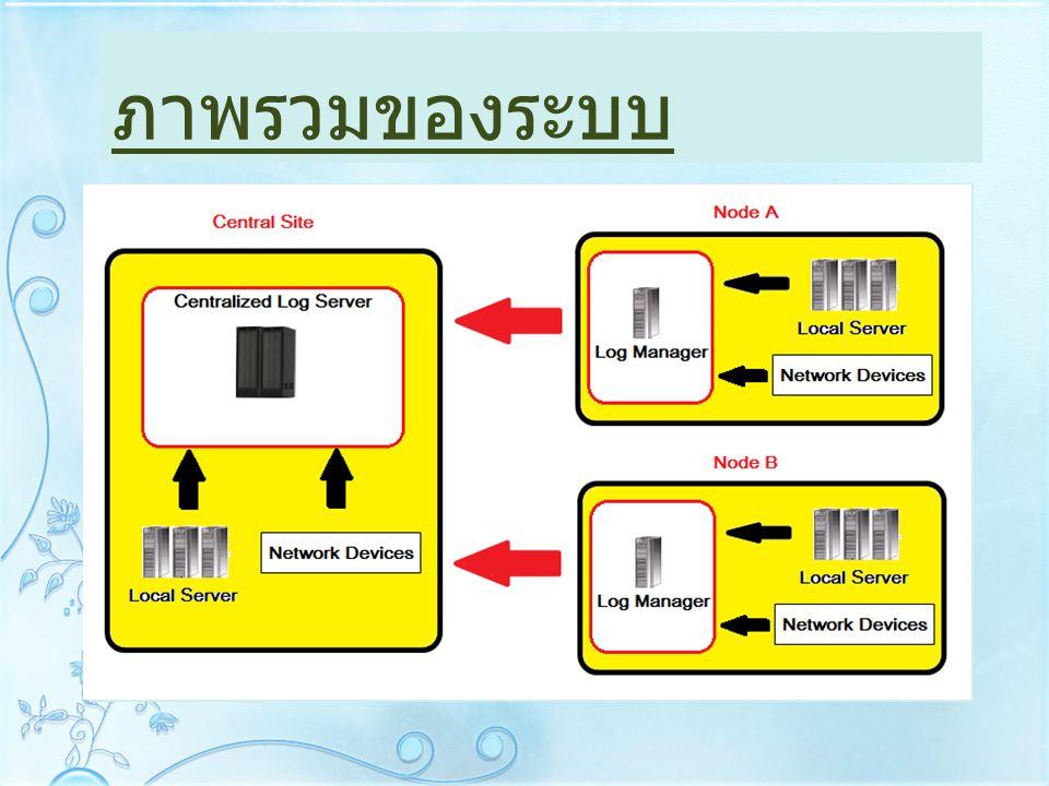 สิ่งที่จะทำการพัฒนาต่อ o Web-based o Security System o Backup System o Connector Collector o Implement to Product
